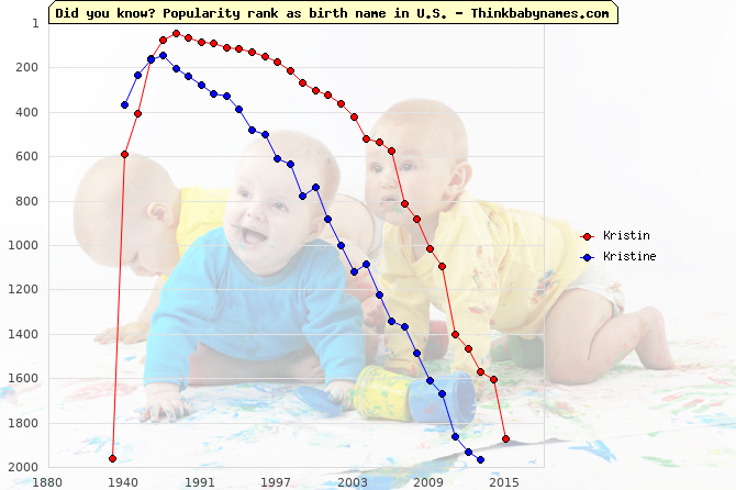 Top 2000 baby names ranking of Kristin, Kristine in U.S.