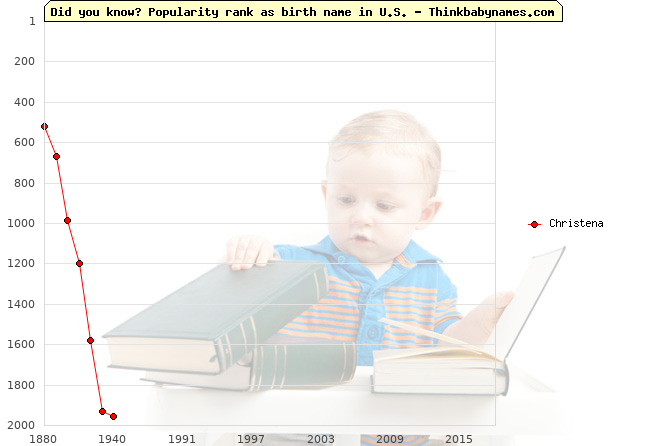 Top 2000 baby names ranking of Christena name in U.S.