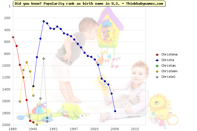 Top 2000 baby names ranking of Christena, Christa, Christan, Christeen, Christel in U.S.