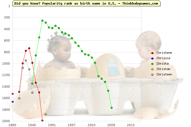 Top 2000 baby names ranking of Christene, Chrissie, Christa, Christan, Christeen in U.S.