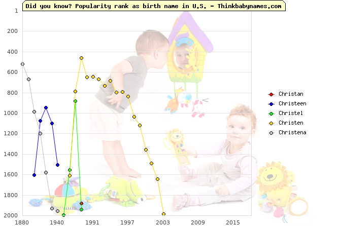 Top 2000 baby names ranking of Christan, Christeen, Christel, Christen, Christena in U.S.