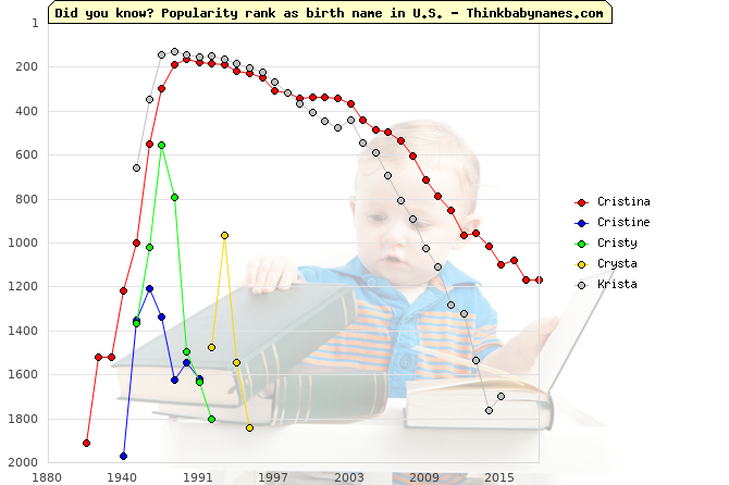 Top 2000 baby names ranking of Cristina, Cristine, Cristy, Crysta, Krista in U.S.