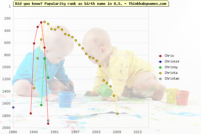 Top 2000 baby names ranking of Chris, Chrissie, Chrissy, Christa, Christan in U.S.