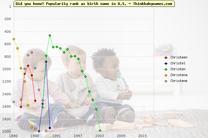 Top 2000 baby names ranking of Christeen, Christel, Christen, Christena, Christene in U.S.