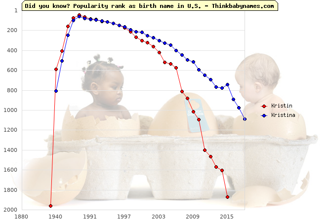 Top 2000 baby names ranking of Kristin, Kristina in U.S.