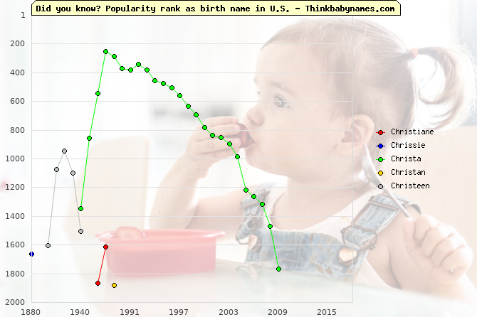 Top 2000 baby names ranking of Christiane, Chrissie, Christa, Christan, Christeen in U.S.