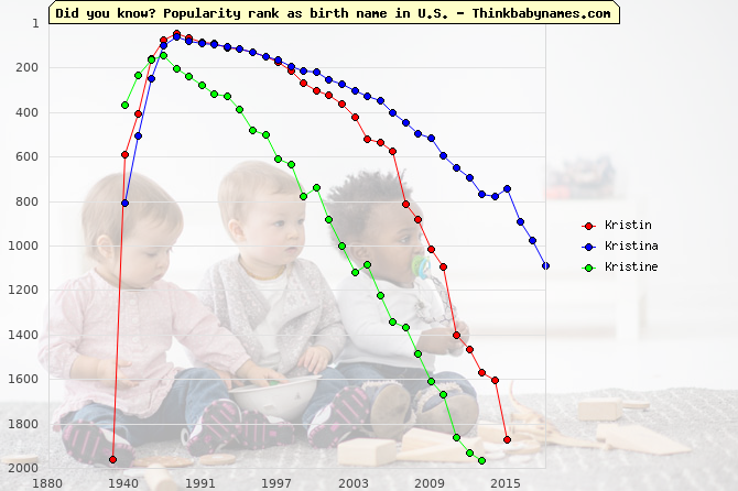 Top 2000 baby names ranking of Kristin, Kristina, Kristine in U.S.