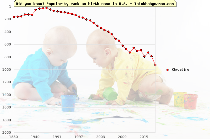 Top 2000 baby names ranking of Christine name in U.S.