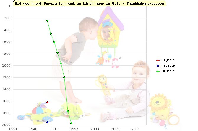 Top 2000 baby names ranking of Crystle, Kristle, Krystle in U.S.