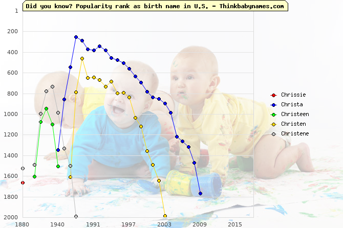 Top 2000 baby names ranking of Chrissie, Christa, Christeen, Christen, Christene in U.S.