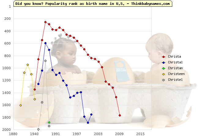 Top 2000 baby names ranking of Christa, Christal, Christan, Christeen, Christel in U.S.