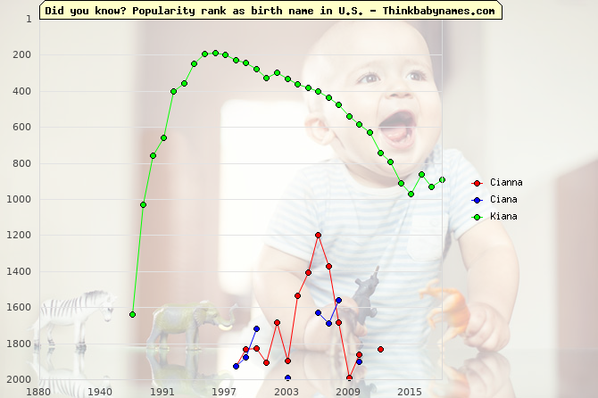 Top 2000 baby names ranking of Cianna, Ciana, Kiana in U.S.