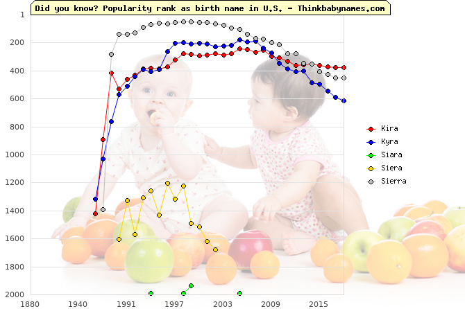 Top 2000 baby names ranking of Kira, Kyra, Siara, Siera, Sierra in U.S.