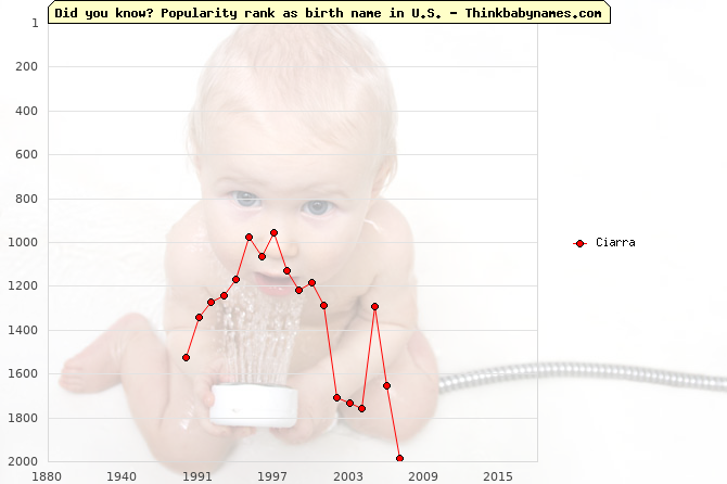 Top 2000 baby names ranking of Ciarra name in U.S.