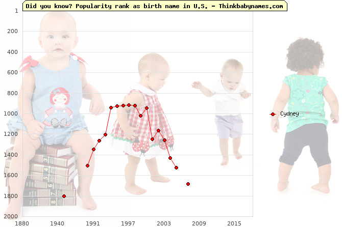 Top 2000 baby names ranking of Cydney in U.S.