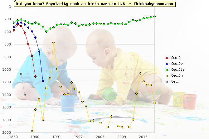 Top 2000 baby names ranking of Cecil, Cecile, Cecilia, Cecily, Ceil in U.S.
