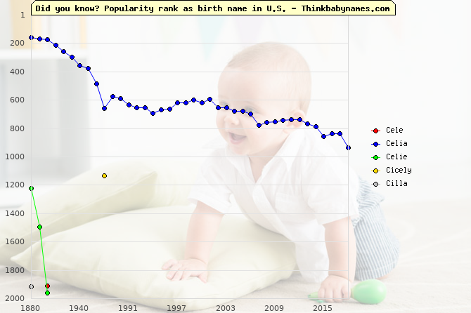 Top 2000 baby names ranking of Cele, Celia, Celie, Cicely, Cilla in U.S.