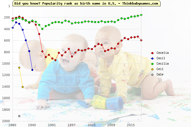 Top 2000 baby names ranking of Cecelia, Cecil, Cecilia, Ceil, Cele in U.S.