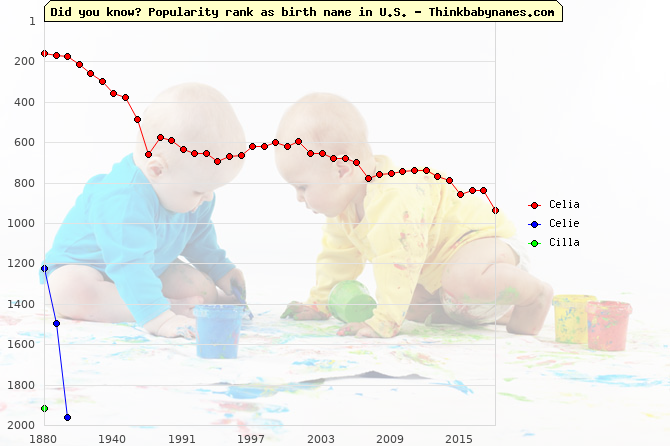 Top 2000 baby names ranking of Celia, Celie, Cilla in U.S.