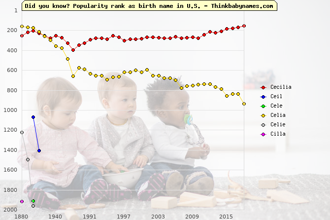 Top 2000 baby names ranking of Cecilia, Ceil, Cele, Celia, Celie, Cilla in U.S.