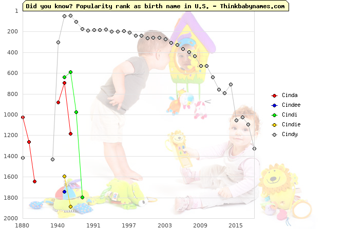 Top 2000 baby names ranking of Cinda, Cindee, Cindi, Cindie, Cindy in U.S.