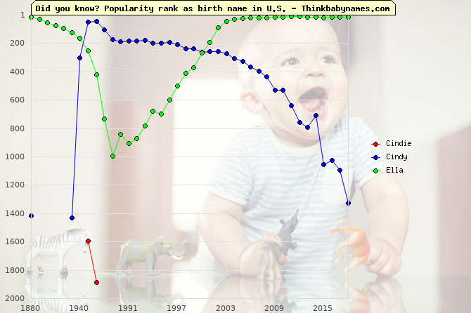 Top 2000 baby names ranking of Cindie, Cindy, Ella in U.S.
