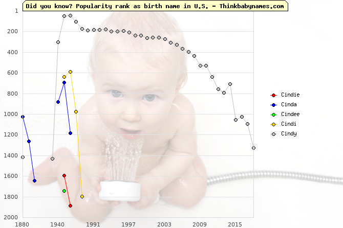 Top 2000 baby names ranking of Cindie, Cinda, Cindee, Cindi, Cindy in U.S.