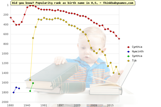 Top 2000 baby names ranking of Cynthia, Hyacinth, Synthia, Tia in U.S.