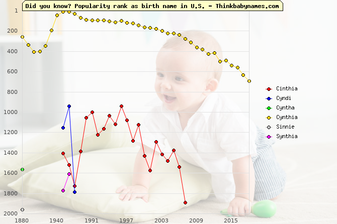 Top 2000 baby names ranking of Cinthia, Cyndi, Cyntha, Cynthia, Sinnie, Synthia in U.S.