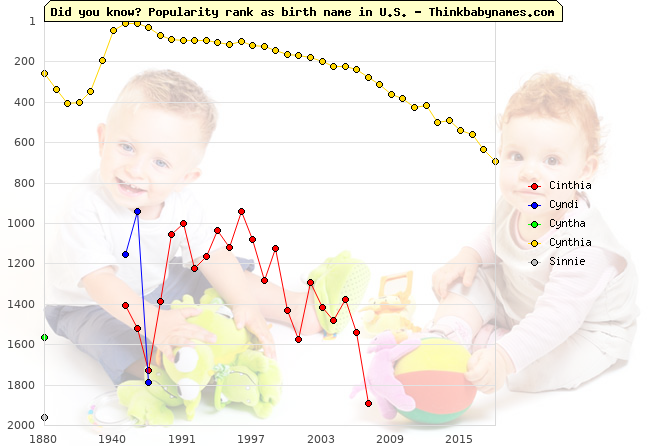 Top 2000 baby names ranking of Cinthia, Cyndi, Cyntha, Cynthia, Sinnie in U.S.
