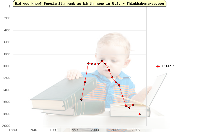 Top 2000 baby names ranking of Citlali name in U.S.