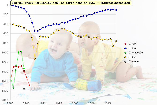 Top 2000 baby names ranking of Clair, Clara, Clarabelle, Clare, Clarene in U.S.