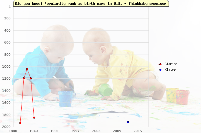Top 2000 baby names ranking of Clarine, Klaire in U.S.