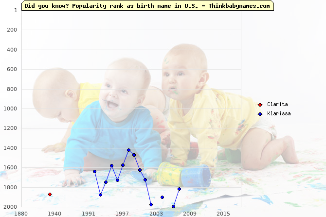 Top 2000 baby names ranking of Clarita, Klarissa in U.S.