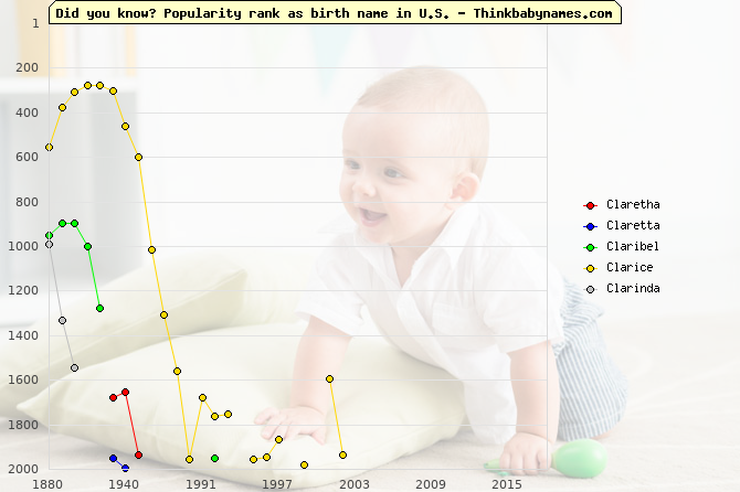 Top 2000 baby names ranking of Claretha, Claretta, Claribel, Clarice, Clarinda in U.S.