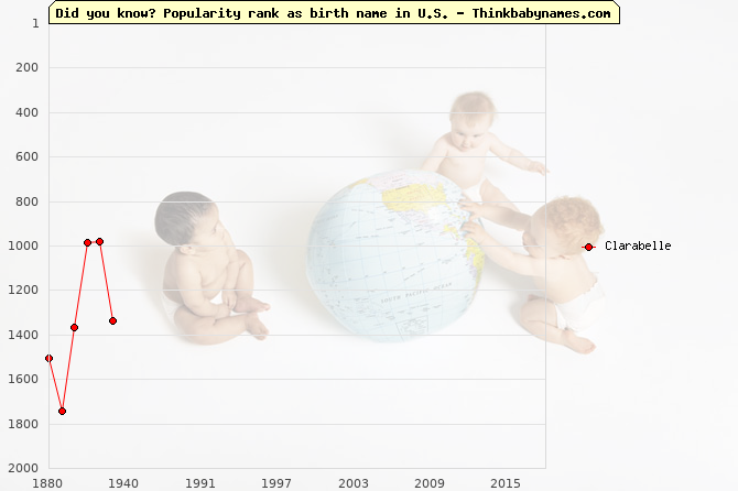 Top 2000 baby names ranking of Clarabelle name in U.S.
