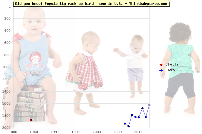 Top 2000 baby names ranking of Clarita, Klara in U.S.