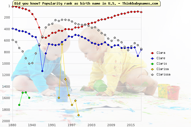 Top 2000 baby names ranking of Clara, Clare, Claris, Clarisa, Clarissa in U.S.