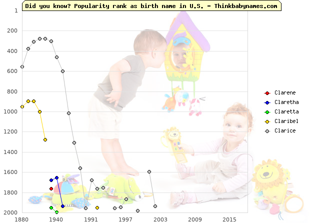 Top 2000 baby names ranking of Cl- names: Clarene, Claretha, Claretta, Claribel, Clarice