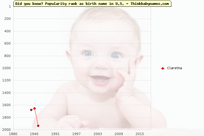 Top 2000 baby names ranking of Claretha name in U.S.