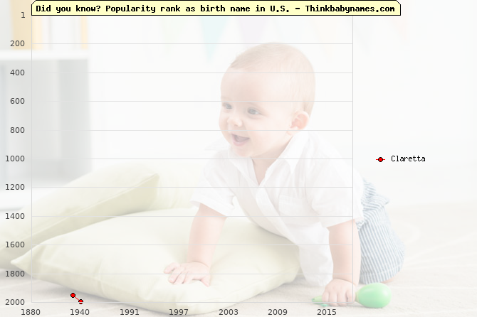 Top 2000 baby names ranking of Claretta name in U.S.