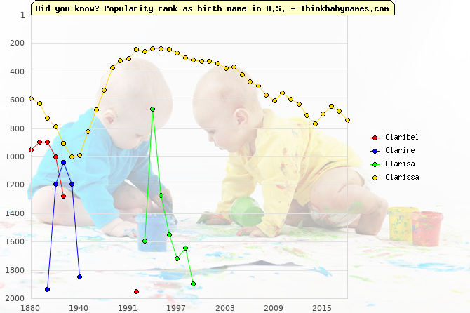 Top 1000 baby names ranking of Claribel, Clarine, Clarisa, Clarissa in U.S.