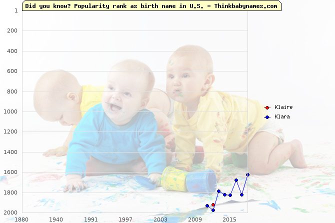 Top 2000 baby names ranking of Klaire, Klara in U.S.