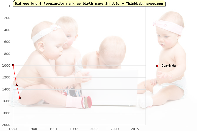 Top 2000 baby names ranking of Clarinda name in U.S.