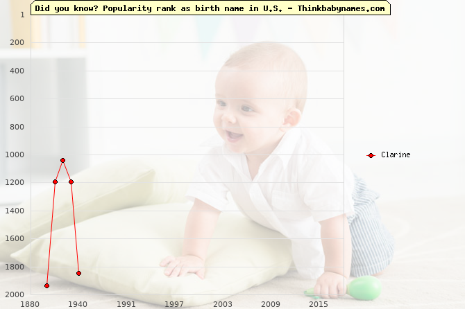 Top 2000 baby names ranking of Clarine name in U.S.