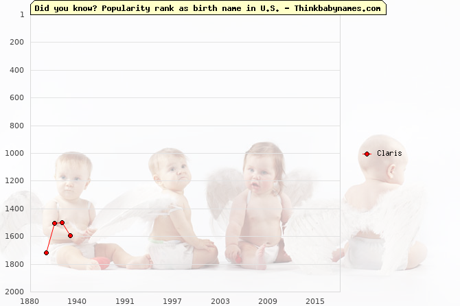 Top 2000 baby names ranking of Claris name in U.S.