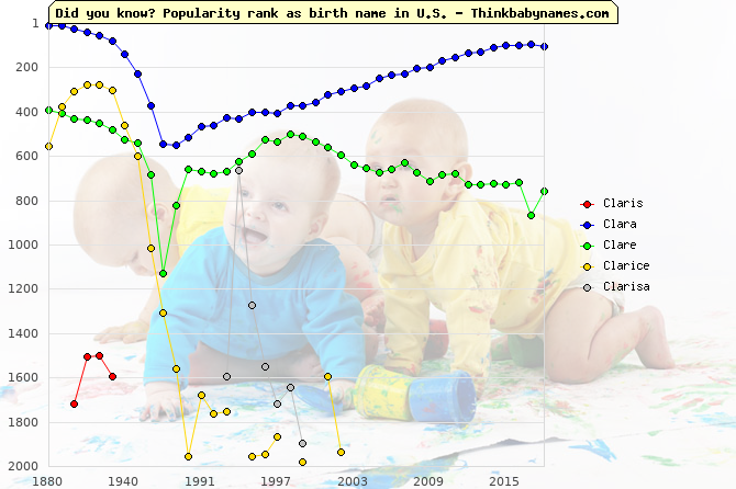 Top 2000 baby names ranking of Claris, Clara, Clare, Clarice, Clarisa in U.S.