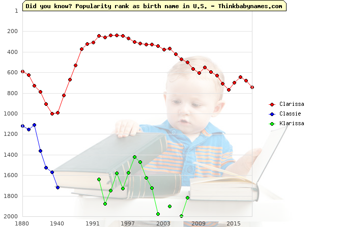 Top 2000 baby names ranking of Clarissa, Classie, Klarissa in U.S.