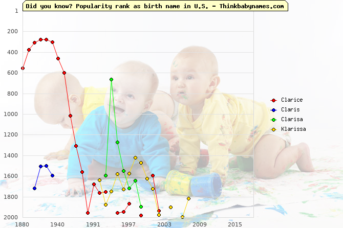 Top 2000 baby names ranking of Clarice, Claris, Clarisa, Klarissa in U.S.