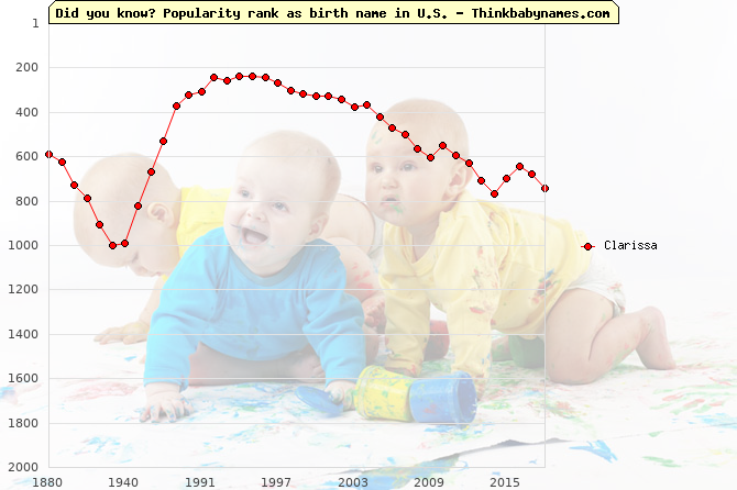 Top 2000 baby names ranking of Clarissa name in U.S.